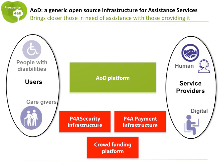 Overview of the Assistance on Demand Platform